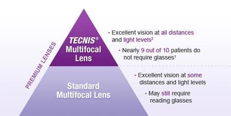 tecnis_multifocal_lens